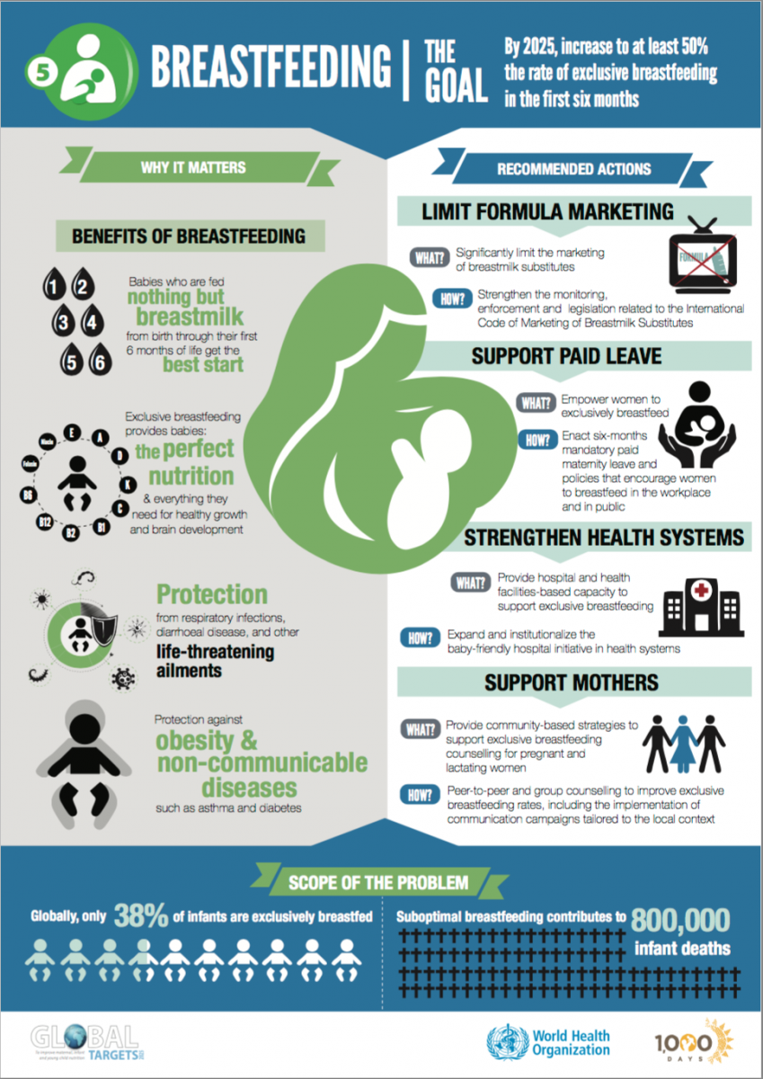 Breastfeeding Transforming Global Health One Baby At A
