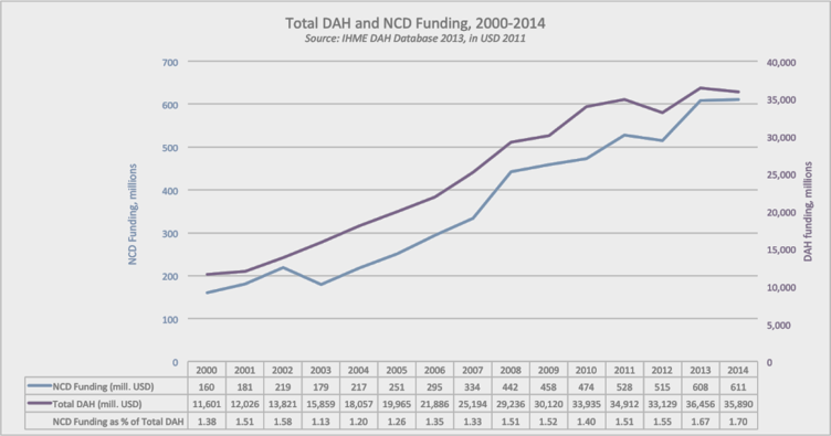 Total DAH funding for NCDs IHME 2014