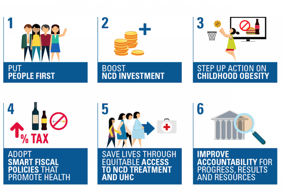 Graphic showing NCDA's 6 priorities for the 2018 UN High-Level Meeting on NCDs
