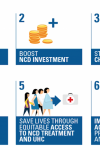 Infographic - 2018 UN HLM/NCDs Campaign Priorities