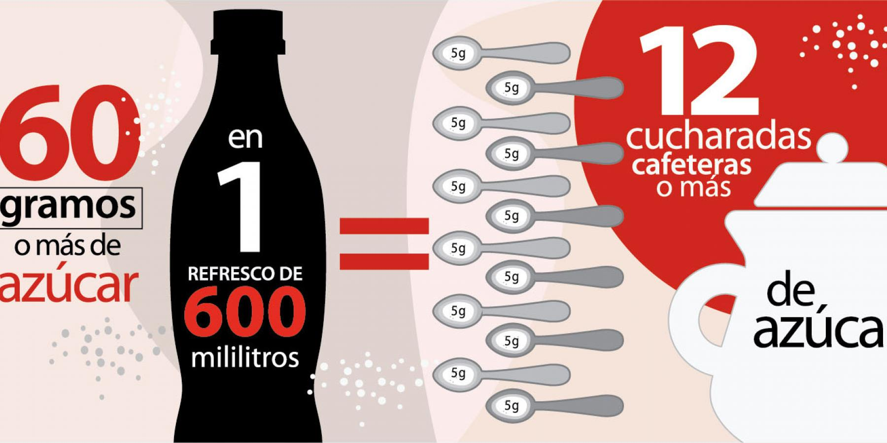 "The ""12 spoonfuls of sugar"" mass media campaign highlighted the amount of sugar in soda and linked soda consumption to diabetes."