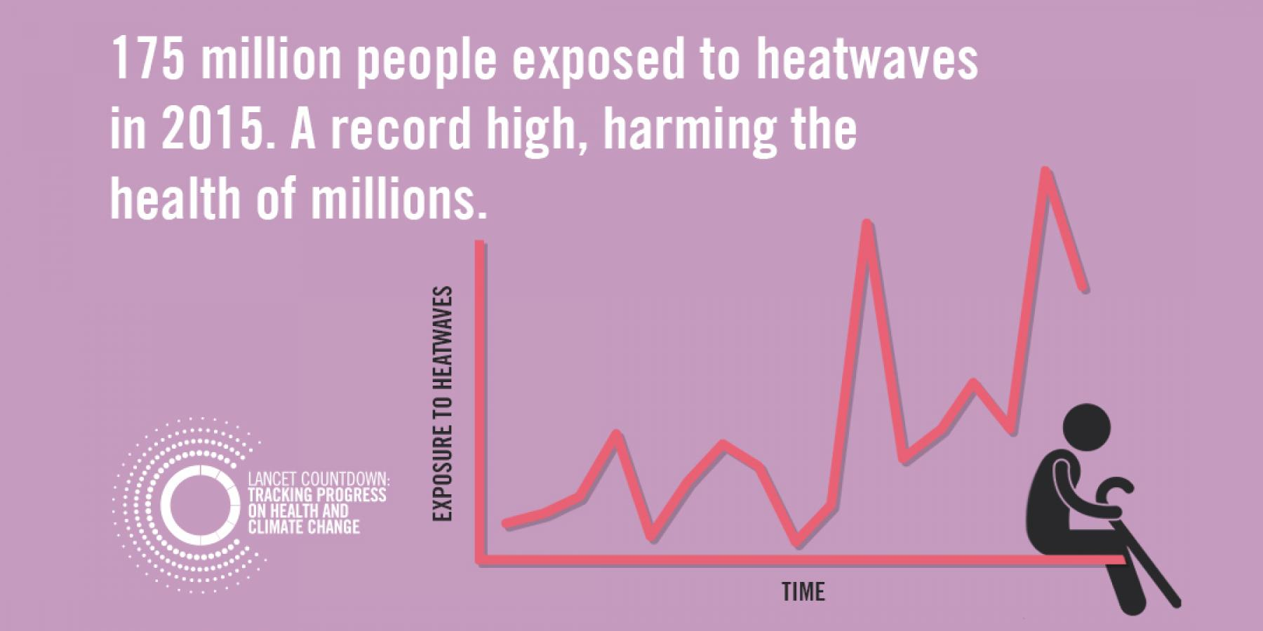 Lancet Countdown graphic: climate change leading to more heatwaves, affecting global health