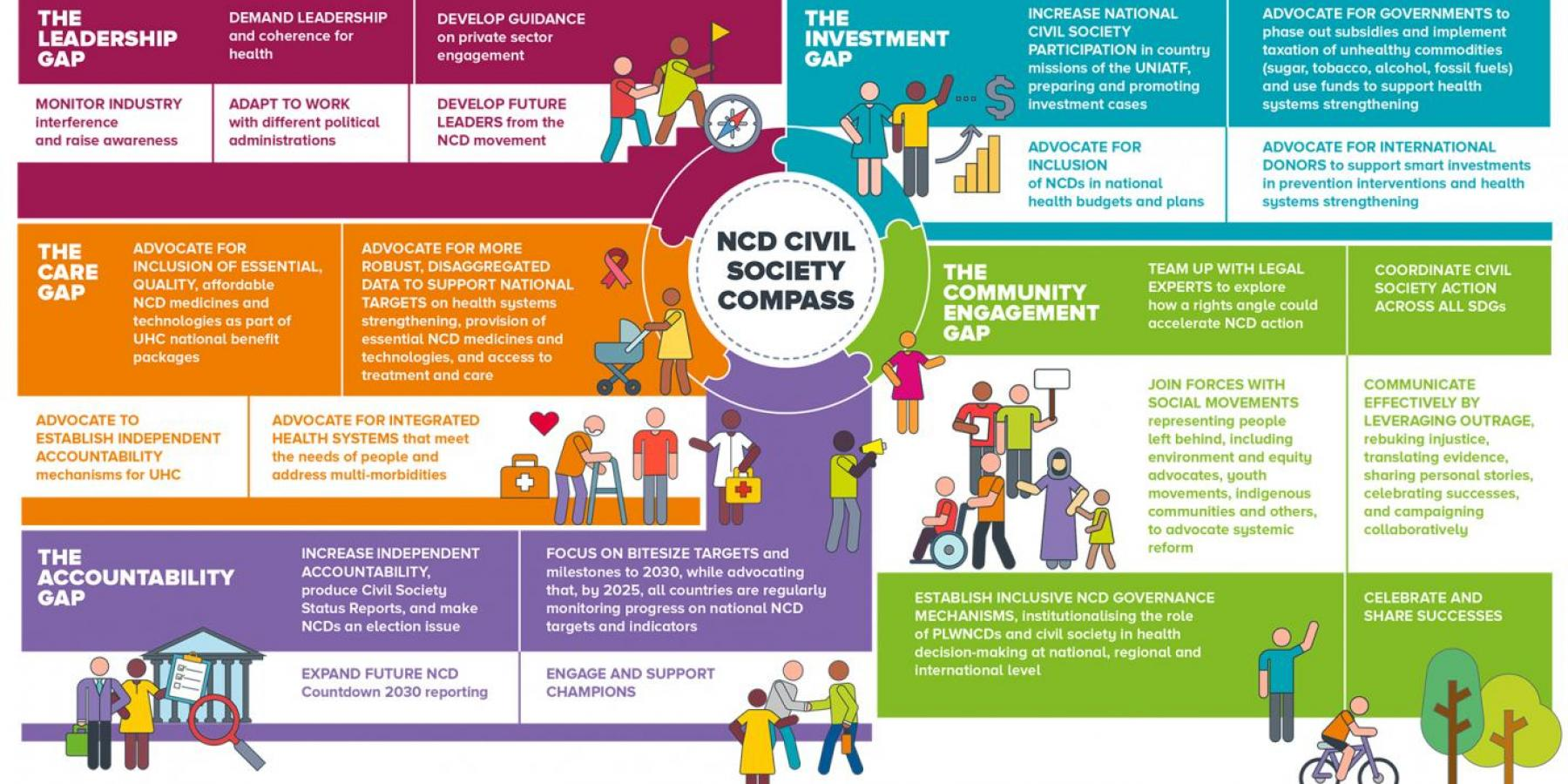 NCD Civil Society Compass © NCD Alliance