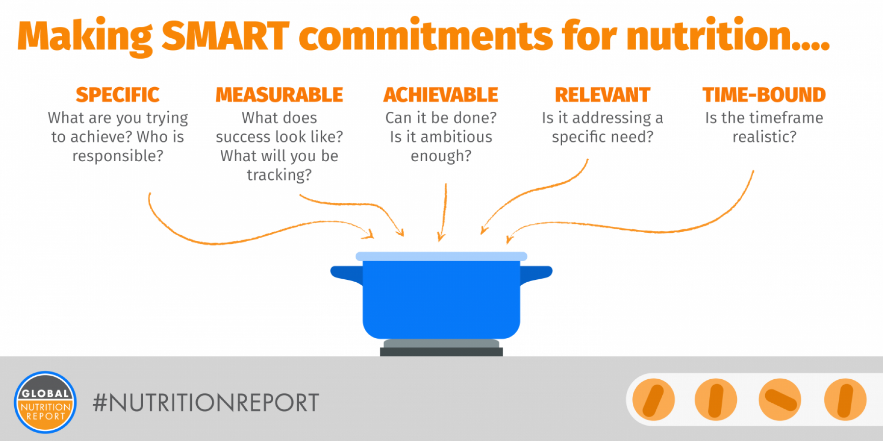 GNR SMART commitments