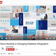 Novo Nordisk is Changing Diabetes Infographic