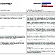 NCD Alliance Proposed Language compared to United Nations Political Declaration on NCDs