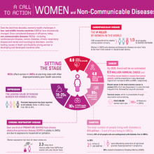 Women and NCDs: A call to action