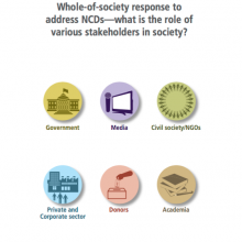Advocacy Docket: Whole-of-society response to address NCDs—what is the role of various stakeholders in society?
