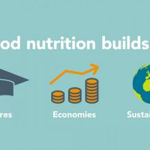 Graphic: good nutrition builds: futures, economies, sustainability