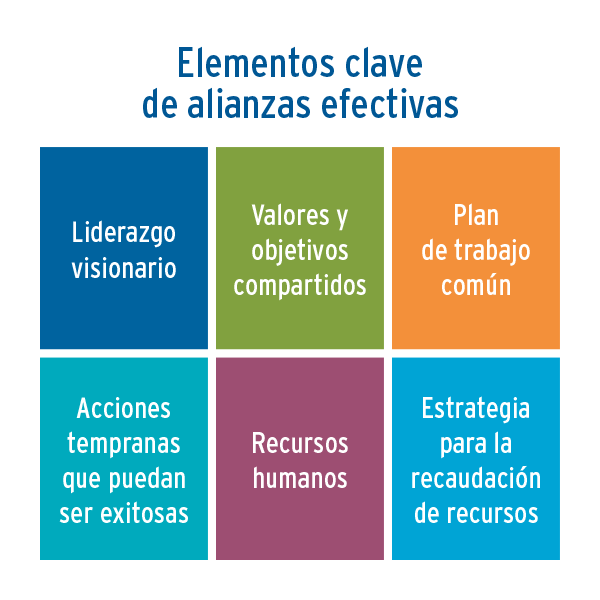 Key elements of effective alliances graphic