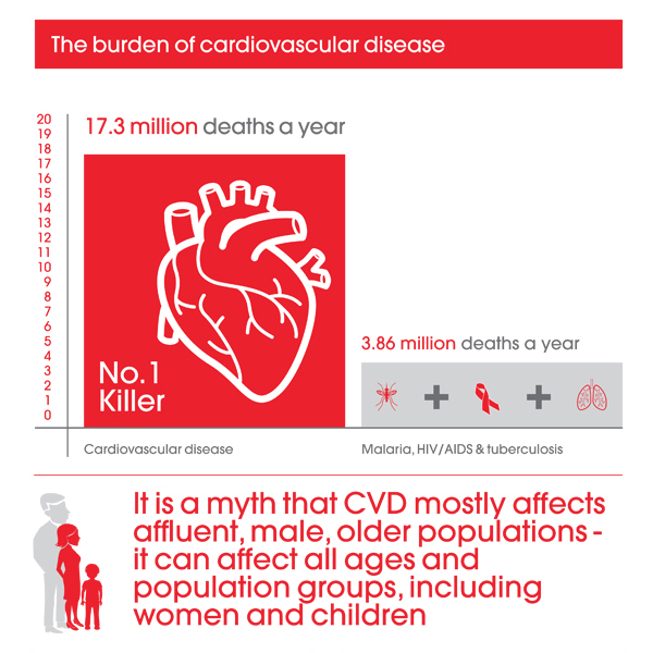 The burden of CVD