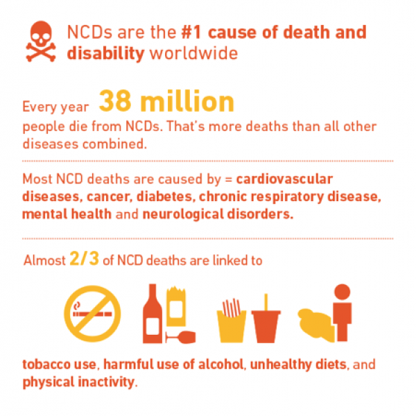 NCDs are the first cause of death and disability worldwide