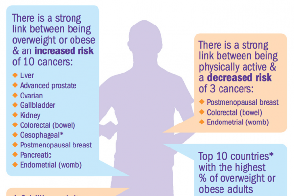10 Cancers linked to being overweight or obese